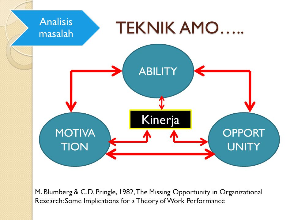 TEKNIK AMO….. Kinerja ABILITY MOTIVATION OPPORTUNITY Analisis masalah