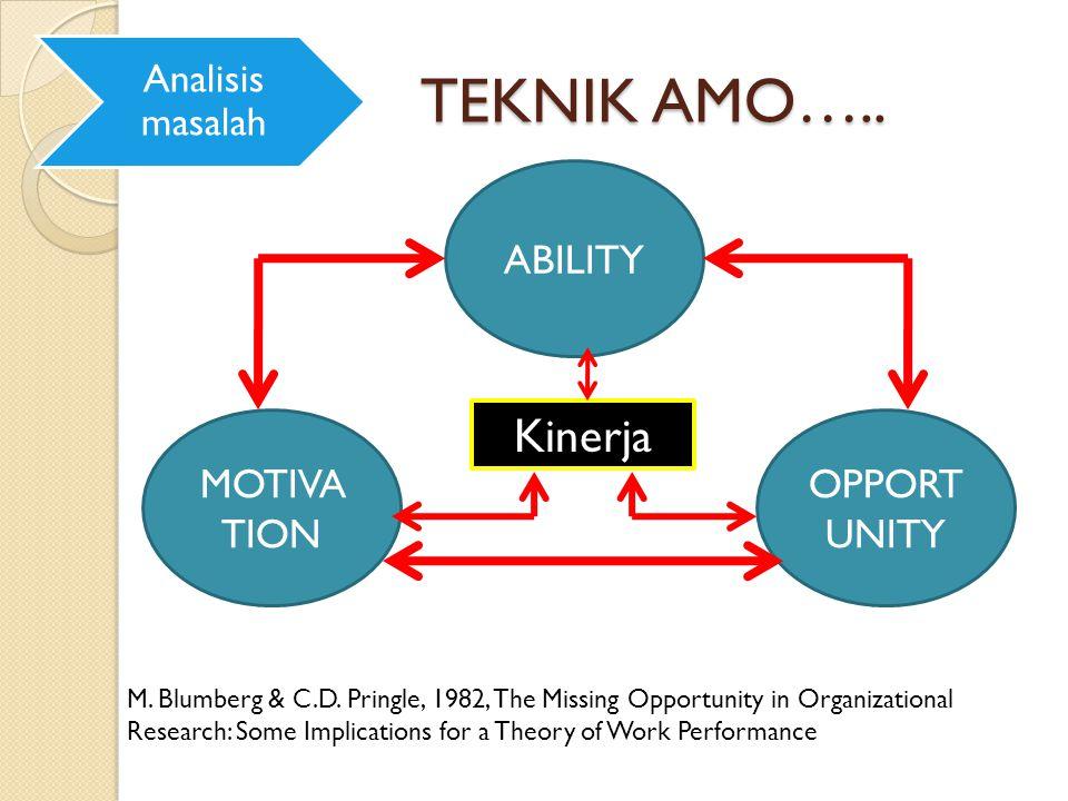 TEKNIK AMO….. Kinerja ABILITY MOTIVATION OPPORTUNITY Analisis masalah