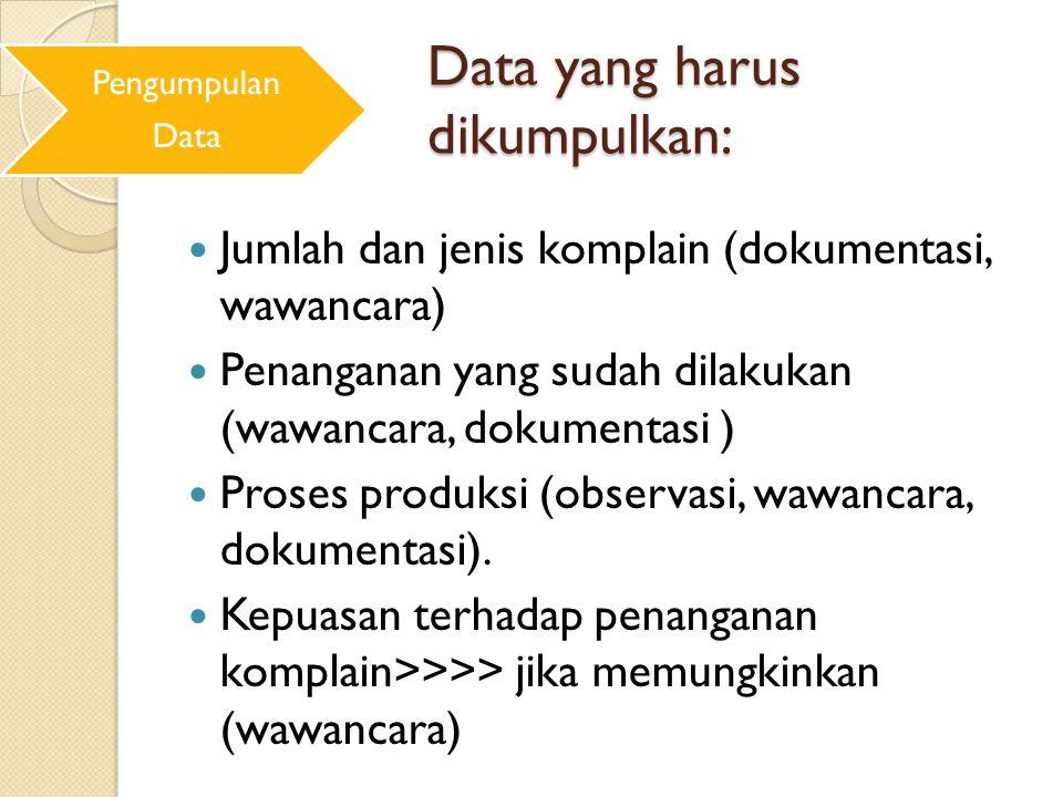 Data yang harus dikumpulkan:
