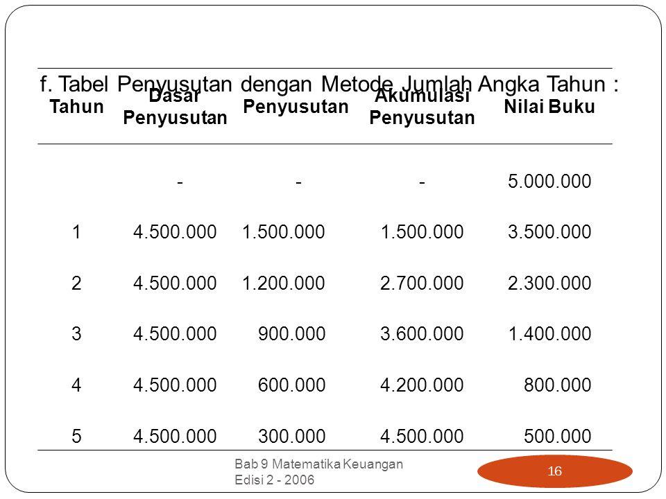 f. Tabel Penyusutan dengan Metode Jumlah Angka Tahun :