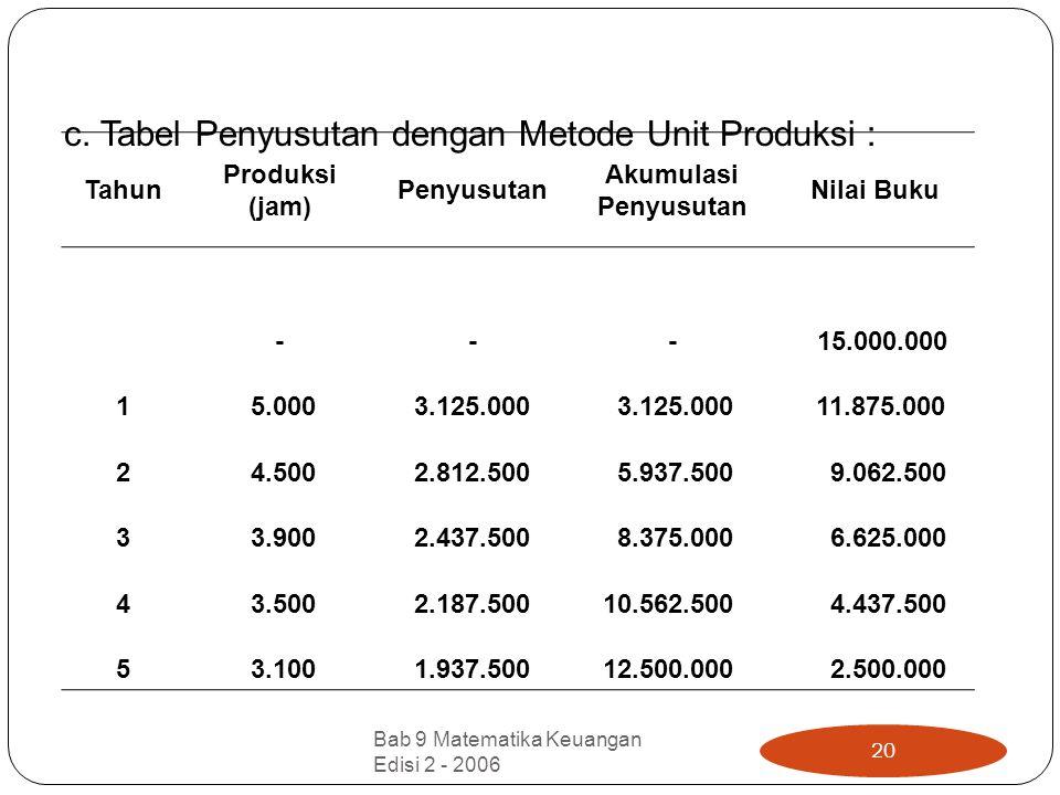 c. Tabel Penyusutan dengan Metode Unit Produksi :