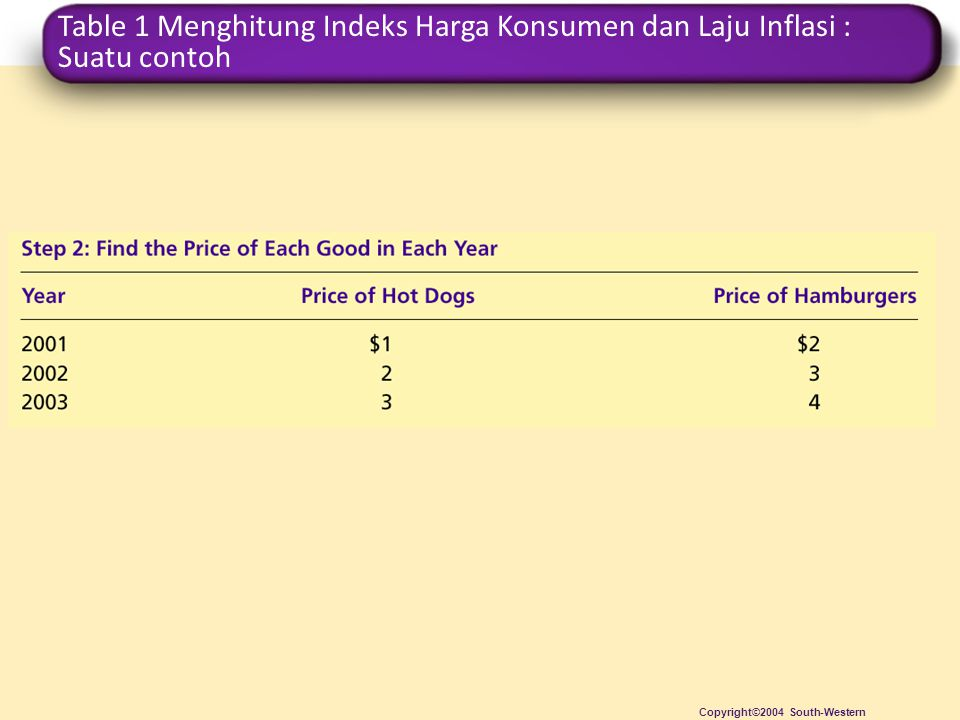 Table 1 Menghitung Indeks Harga Konsumen dan Laju Inflasi : Suatu contoh