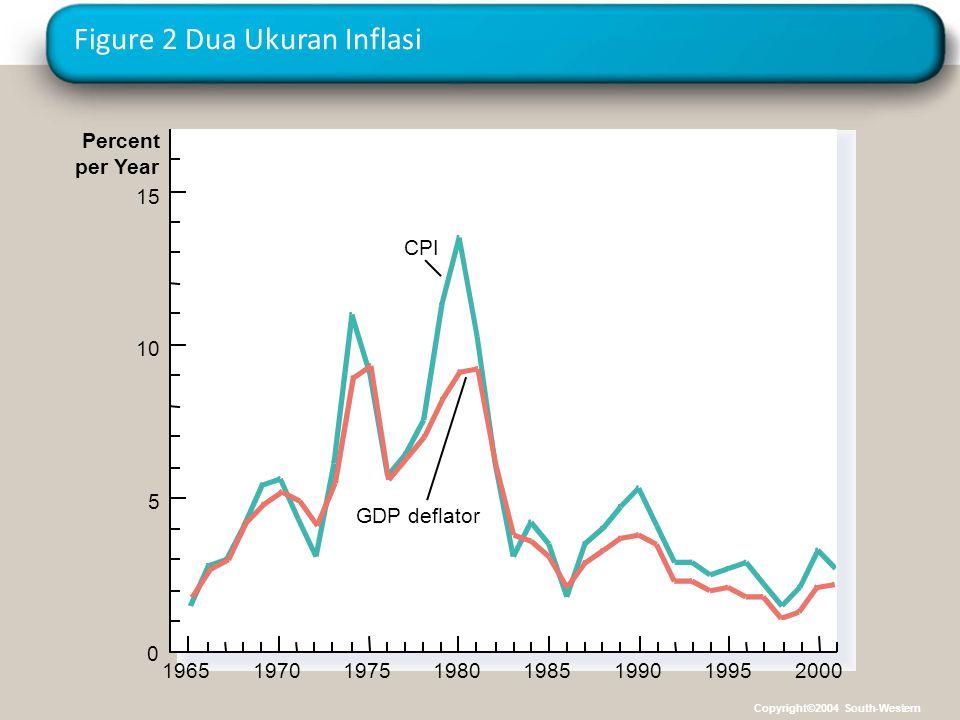 Figure 2 Dua Ukuran Inflasi