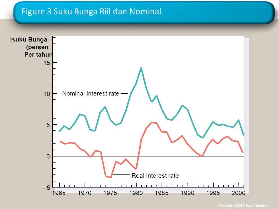 Figure 3 Suku Bunga Riil dan Nominal