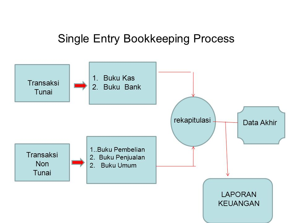 Single Entry Bookkeeping Process