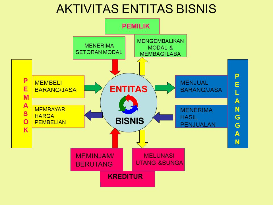 AKTIVITAS ENTITAS BISNIS