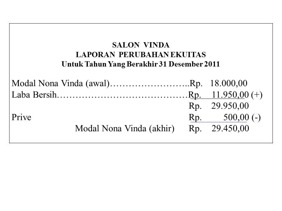 LAPORAN PERUBAHAN EKUITAS Untuk Tahun Yang Berakhir 31 Desember 2011