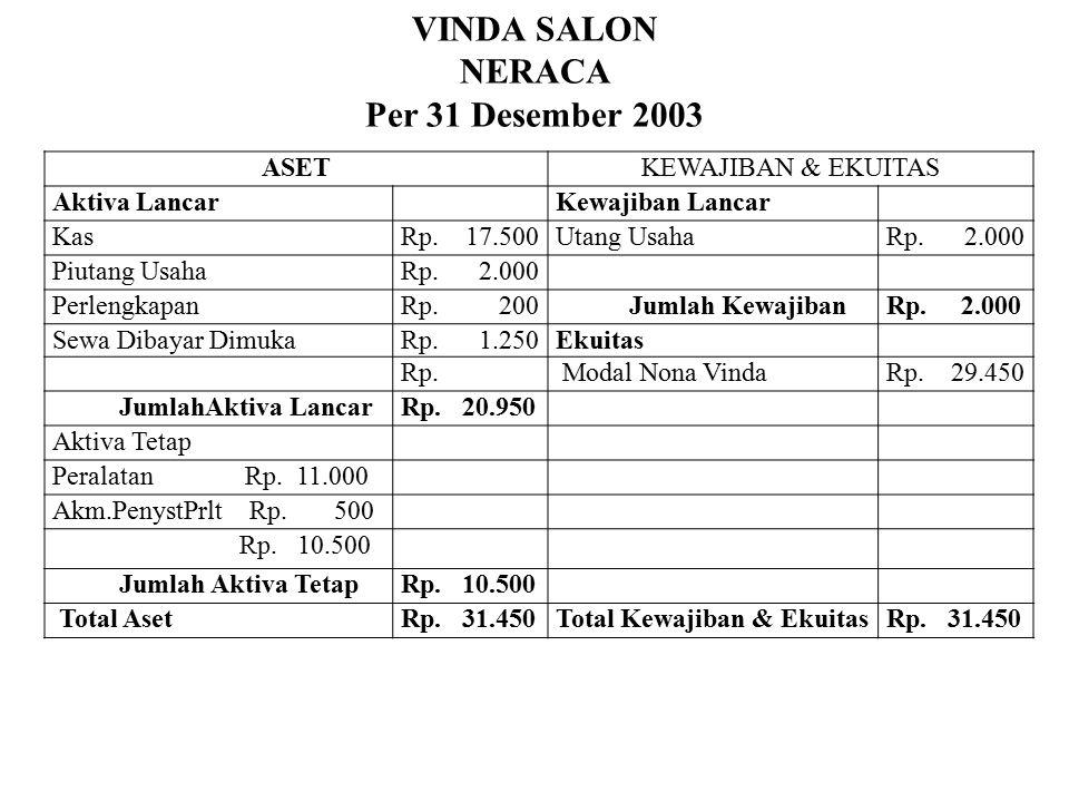 VINDA SALON NERACA Per 31 Desember 2003 ASET KEWAJIBAN & EKUITAS