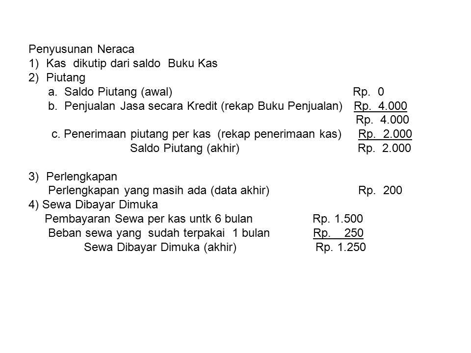 Penyusunan Neraca Kas dikutip dari saldo Buku Kas. Piutang. a. Saldo Piutang (awal) Rp. 0.