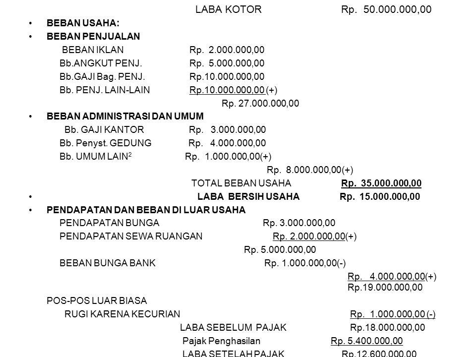 LABA KOTOR Rp. 50.000.000,00 BEBAN USAHA: BEBAN PENJUALAN