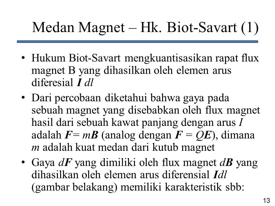 Medan Magnet – Hk. Biot-Savart (1)