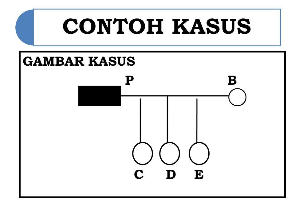 CONTOH KASUS GAMBAR KASUS P B C D E