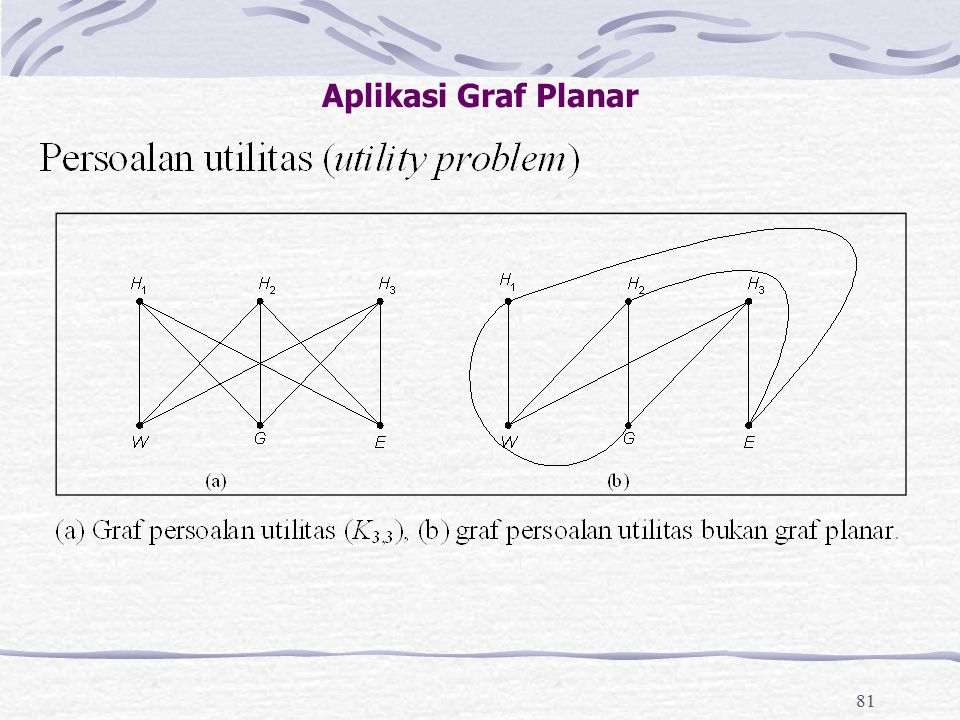 Aplikasi Graf Planar