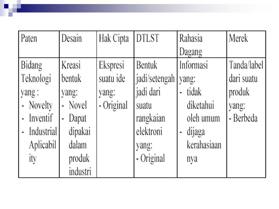Ringkasan Kriteria HKI