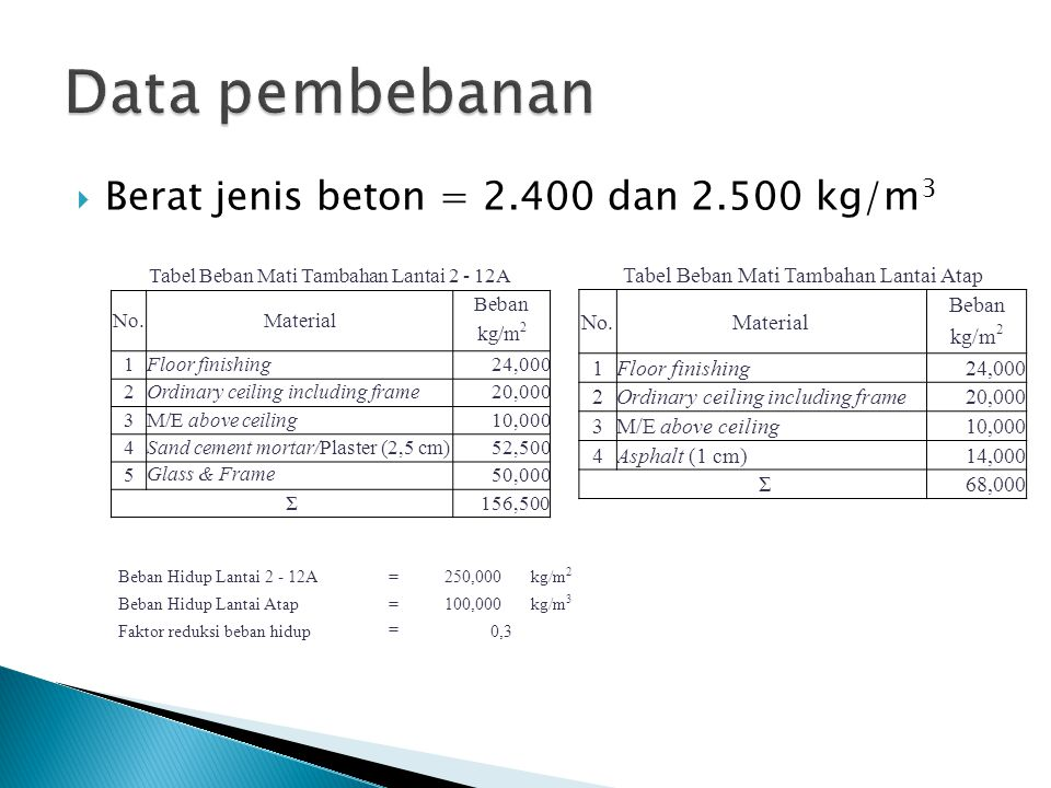 Data pembebanan Berat jenis beton = 2.400 dan 2.500 kg/m3