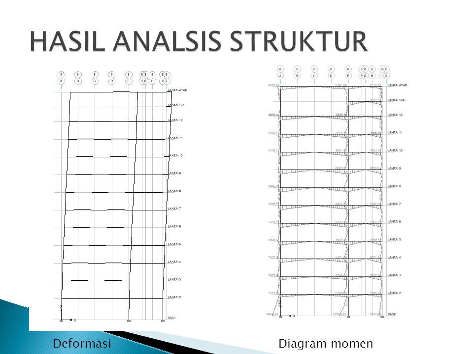HASIL ANALSIS STRUKTUR