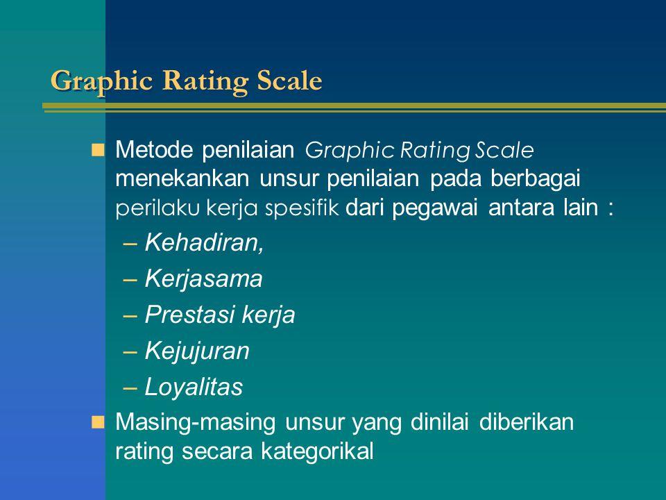 Graphic Rating Scale Kehadiran, Kerjasama Prestasi kerja Kejujuran