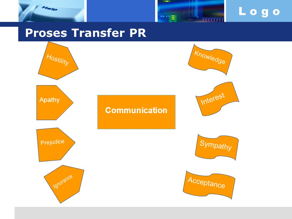 Proses Transfer PR Communication Interest Sympathy Acceptance