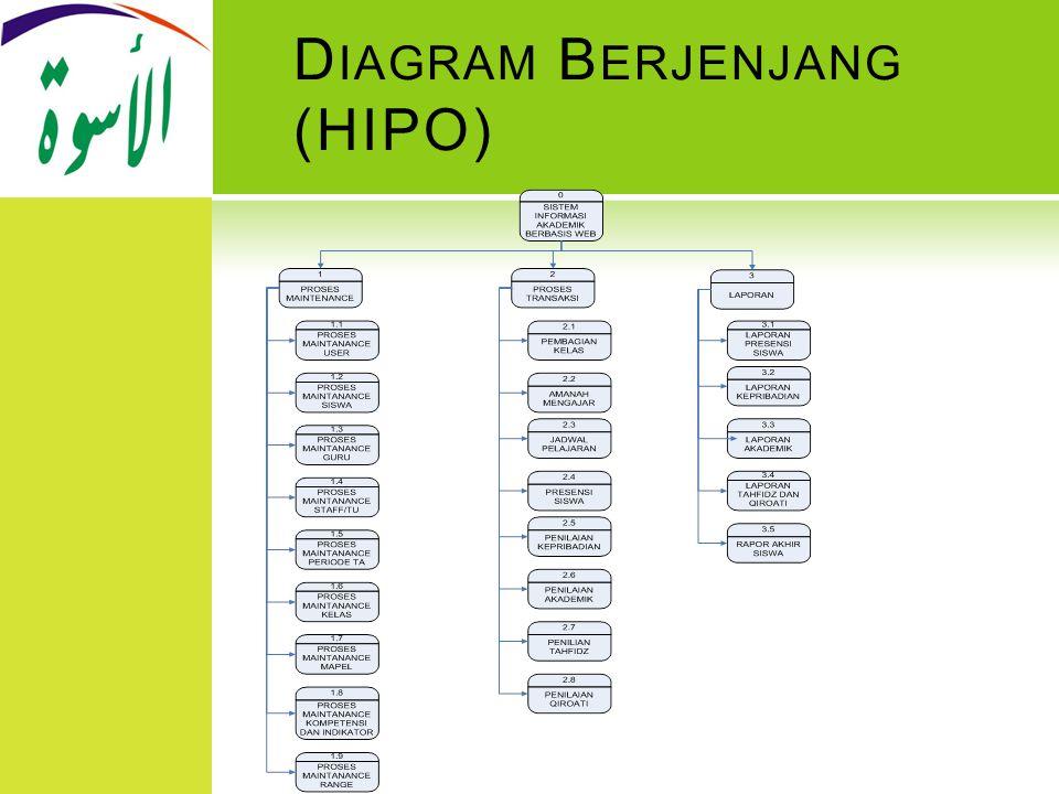 Diagram Berjenjang (HIPO)