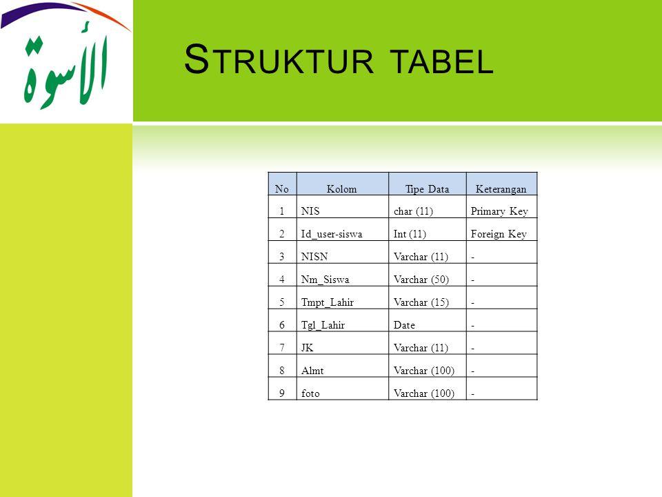 Struktur tabel No Kolom Tipe Data Keterangan 1 NIS char (11)