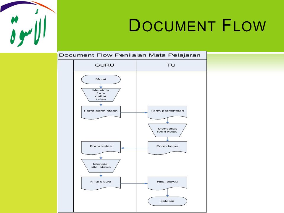 Document Flow