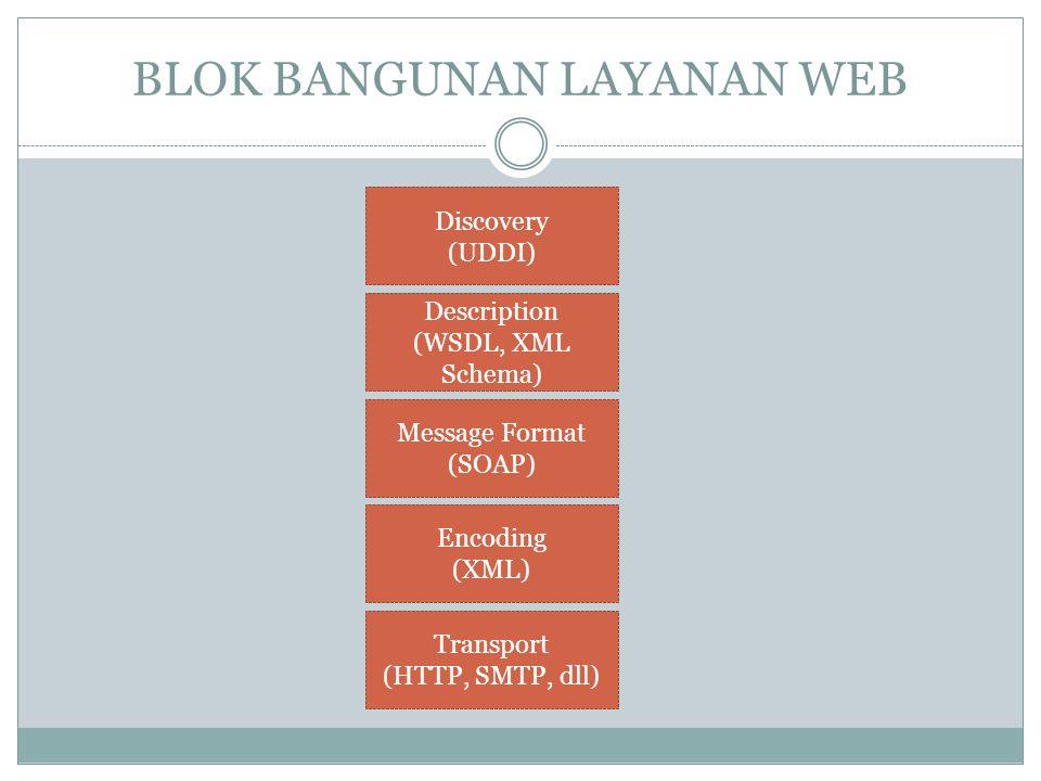 BLOK BANGUNAN LAYANAN WEB