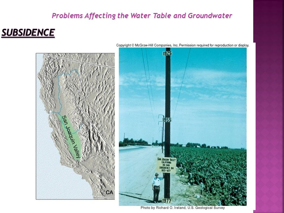 Problems Affecting the Water Table and Groundwater