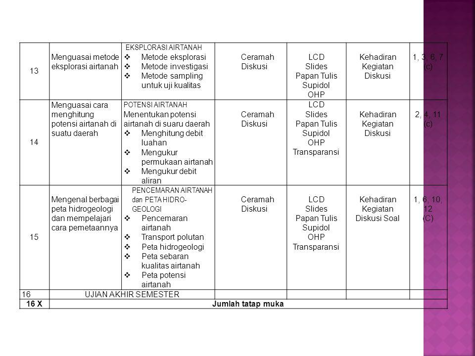 13 Menguasai metode eksplorasi airtanah. Eksplorasi Airtanah. Metode eksplorasi. Metode investigasi.