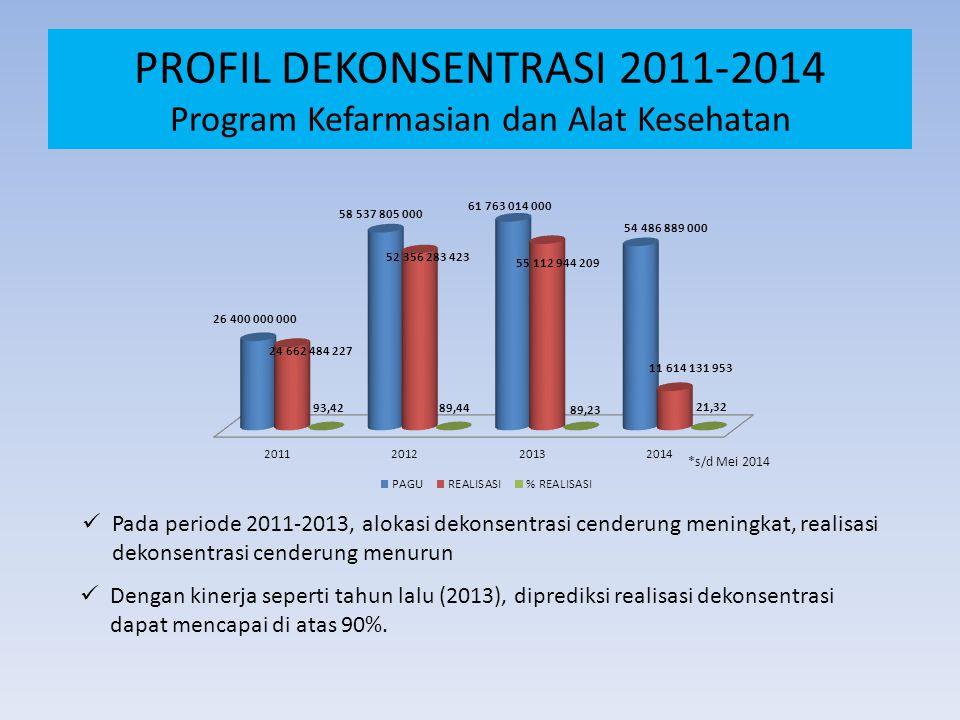 PROFIL DEKONSENTRASI 2011-2014 Program Kefarmasian dan Alat Kesehatan