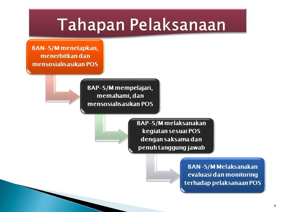 Tahapan Pelaksanaan BAN-S/M menetapkan, menerbitkan dan mensosialisasikan POS. BAP-S/M mempelajari, memahami, dan mensosialisasikan POS.
