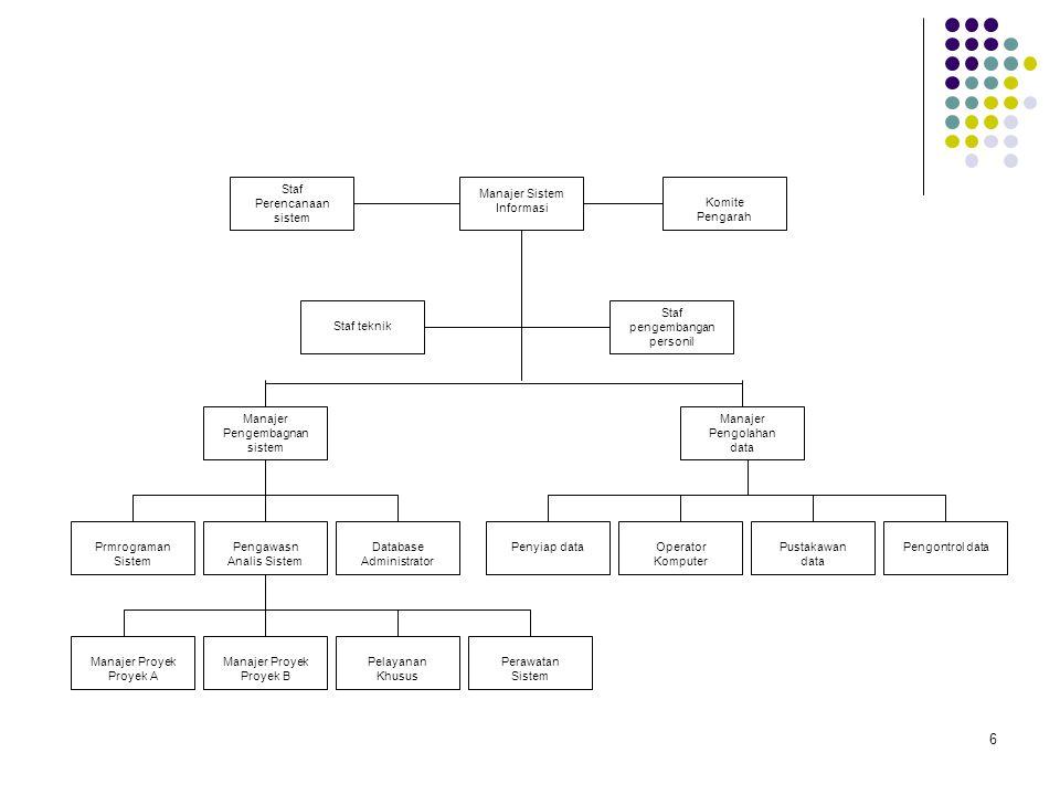 Staf Perencanaan sistem Manajer Sistem Informasi Komite Pengarah