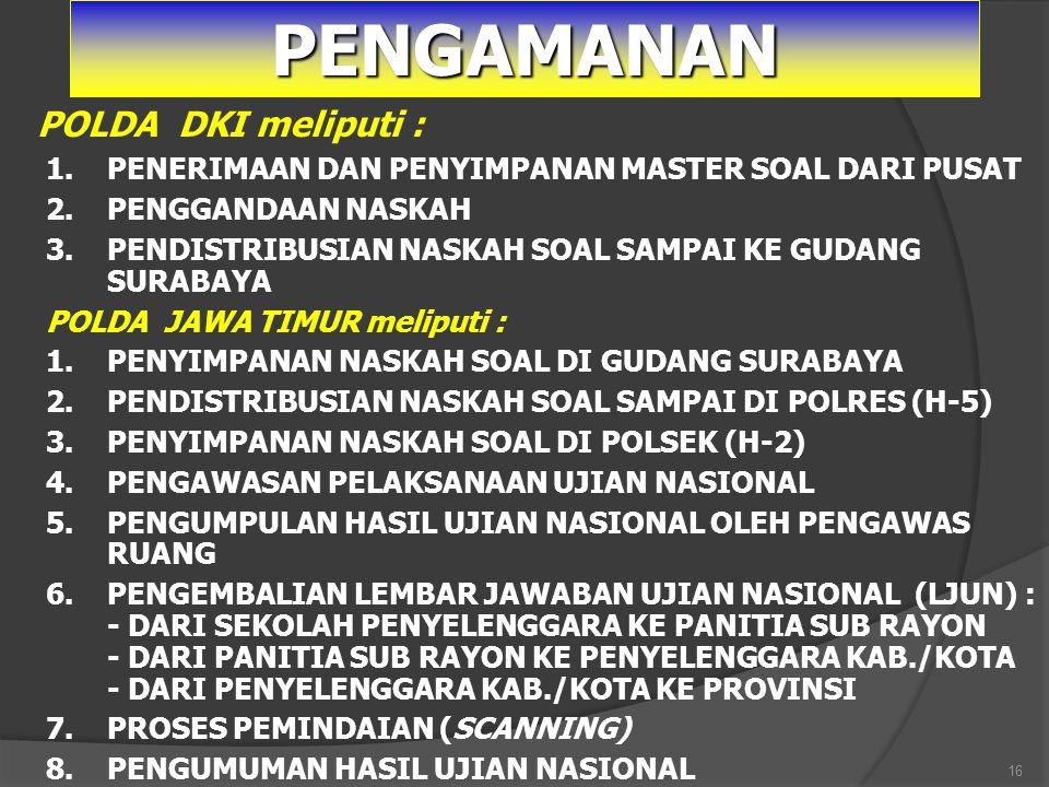 PENGAMANAN POLDA DKI meliputi :
