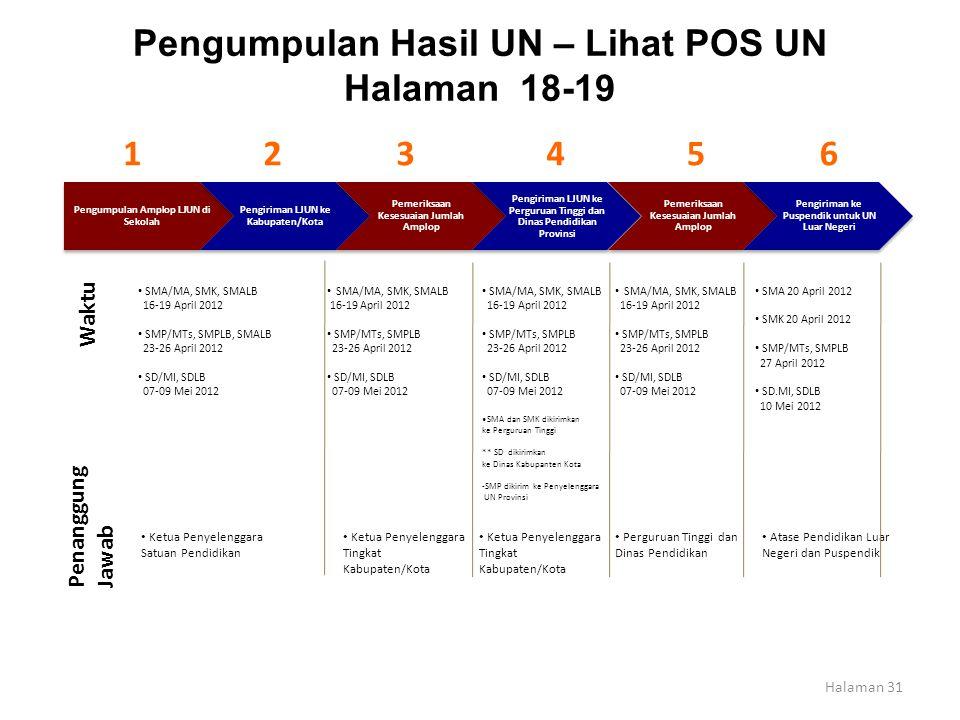 Pengumpulan Hasil UN – Lihat POS UN Halaman 18-19