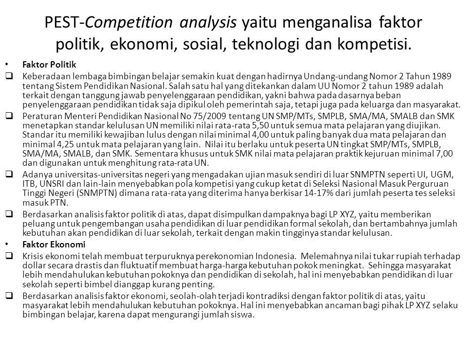 PEST-Competition analysis yaitu menganalisa faktor politik, ekonomi, sosial, teknologi dan kompetisi.