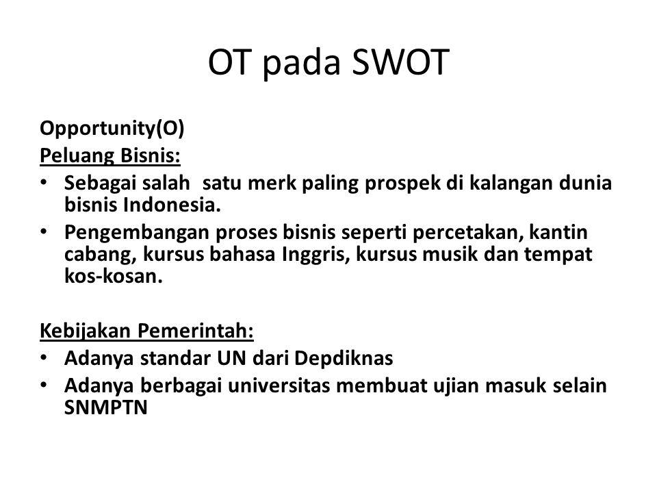 OT pada SWOT Opportunity(O) Peluang Bisnis: