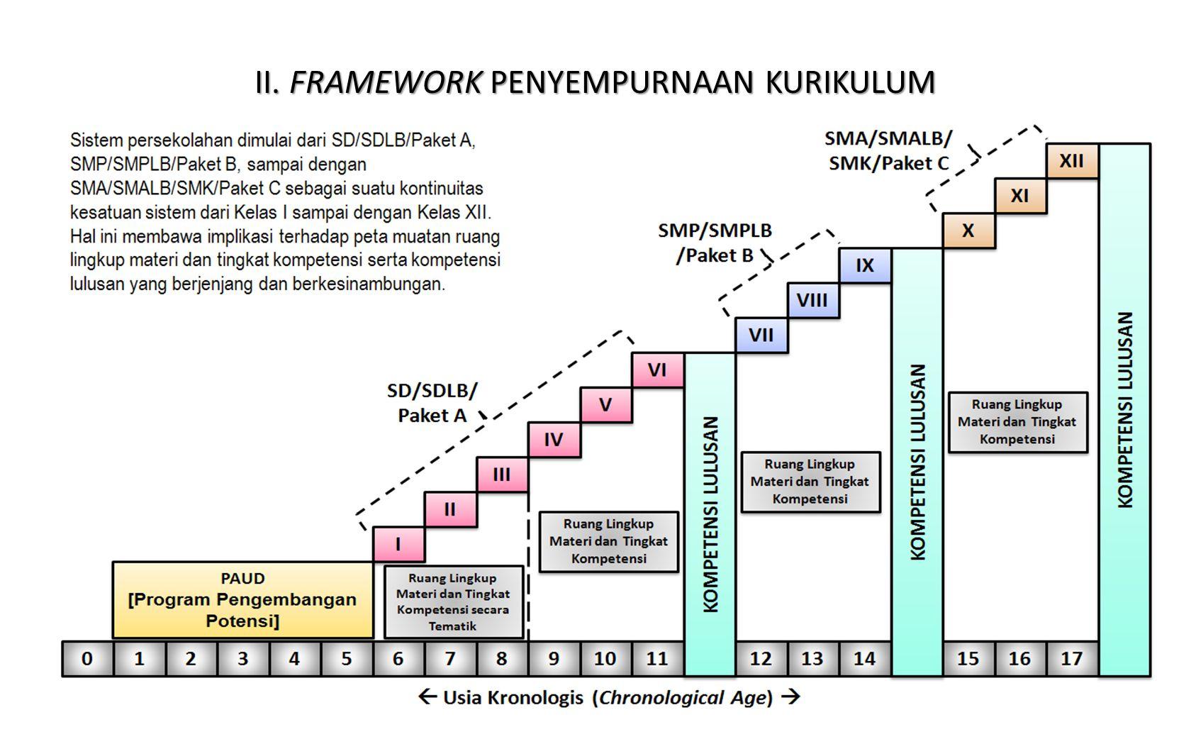II. FRAMEWORK PENYEMPURNAAN KURIKULUM