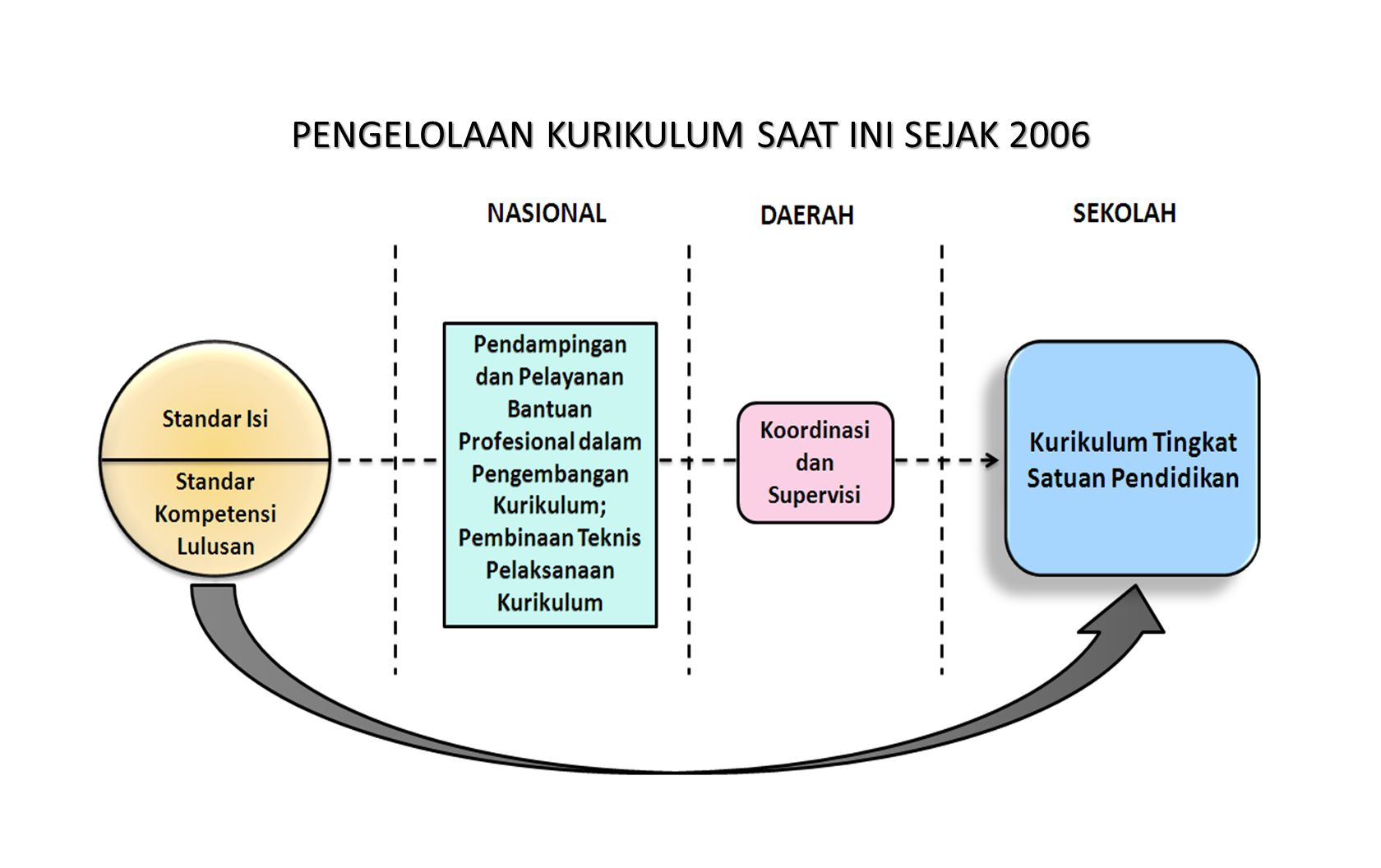 PENGELOLAAN KURIKULUM SAAT INI SEJAK 2006