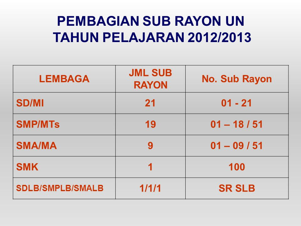PEMBAGIAN SUB RAYON UN TAHUN PELAJARAN 2012/2013