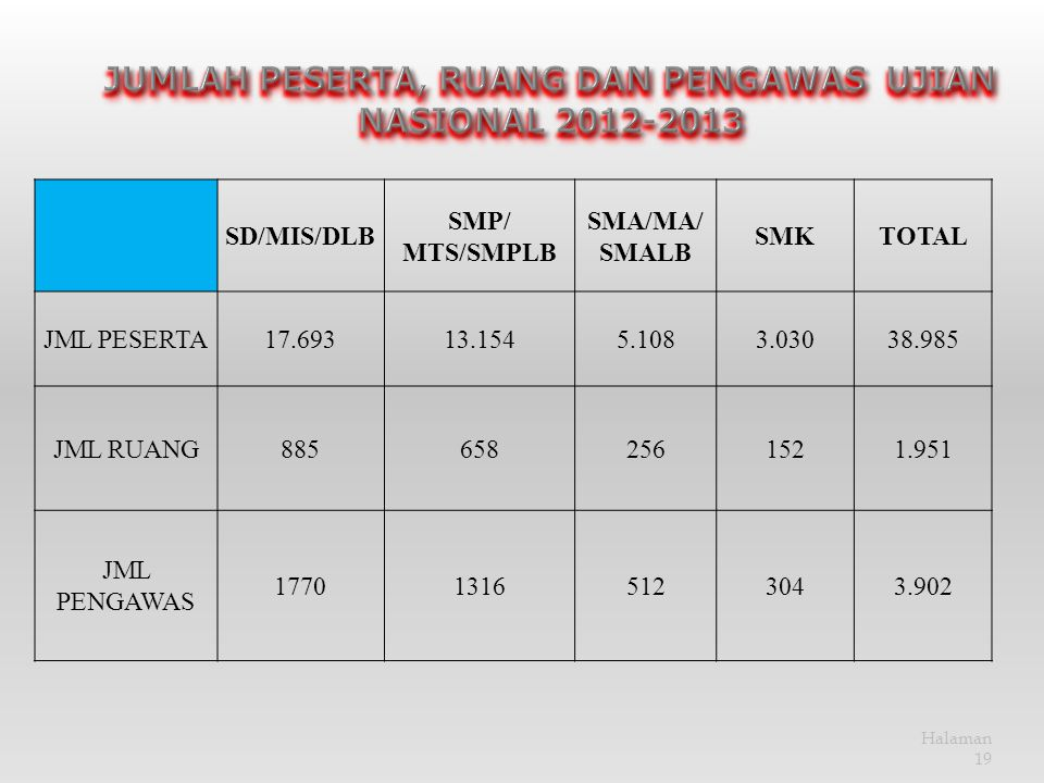 JUMLAH PESERTA, RUANG DAN PENGAWAS UJIAN NASIONAL 2012-2013