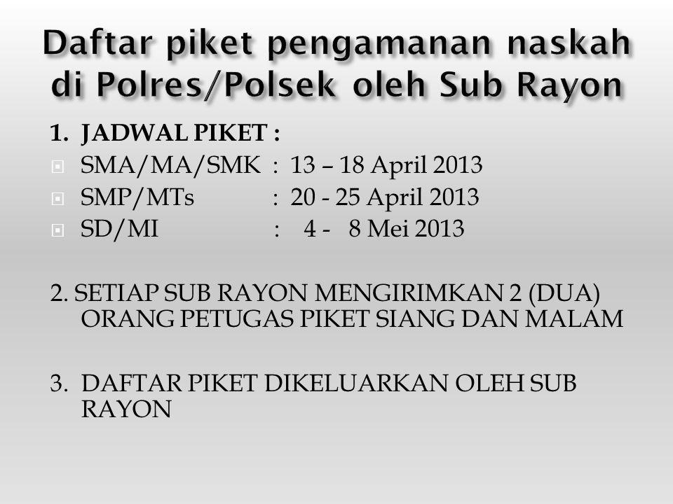Daftar piket pengamanan naskah di Polres/Polsek oleh Sub Rayon