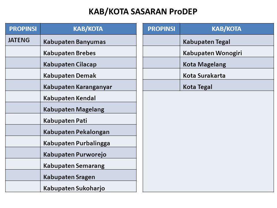 KAB/KOTA SASARAN ProDEP