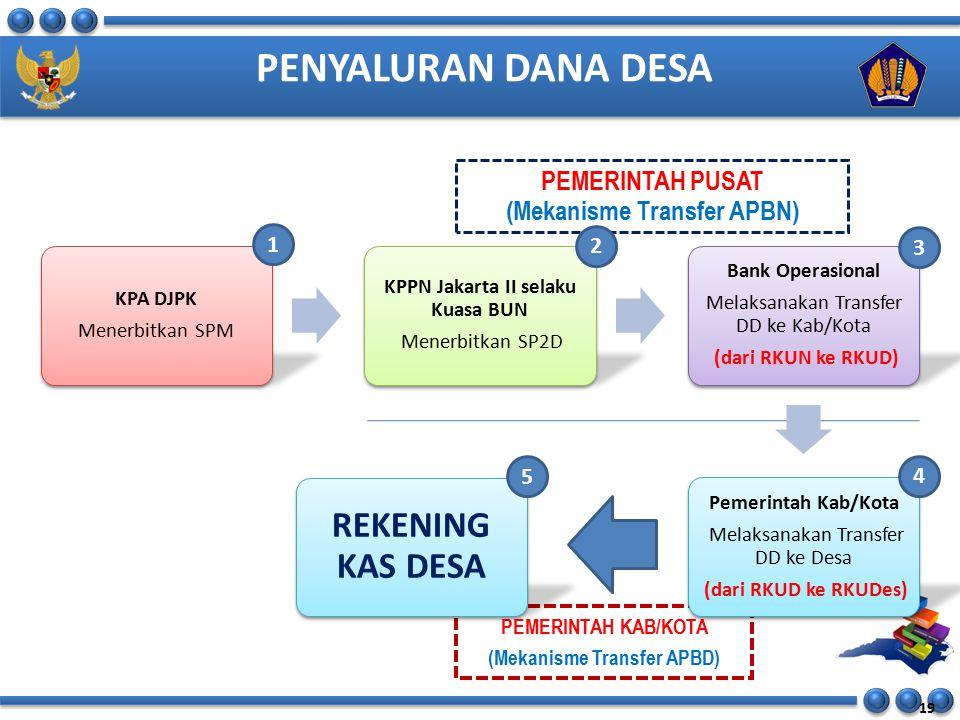 (Mekanisme Transfer APBN)