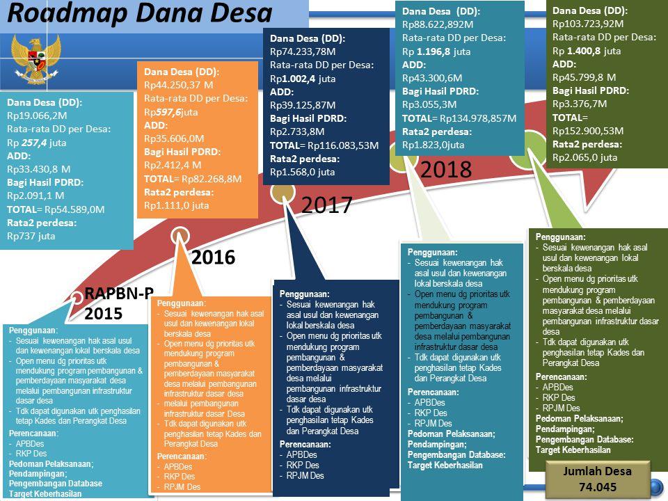Roadmap Dana Desa 2019 2018 2017 2016 RAPBN-P 2015 Jumlah Desa 74.045