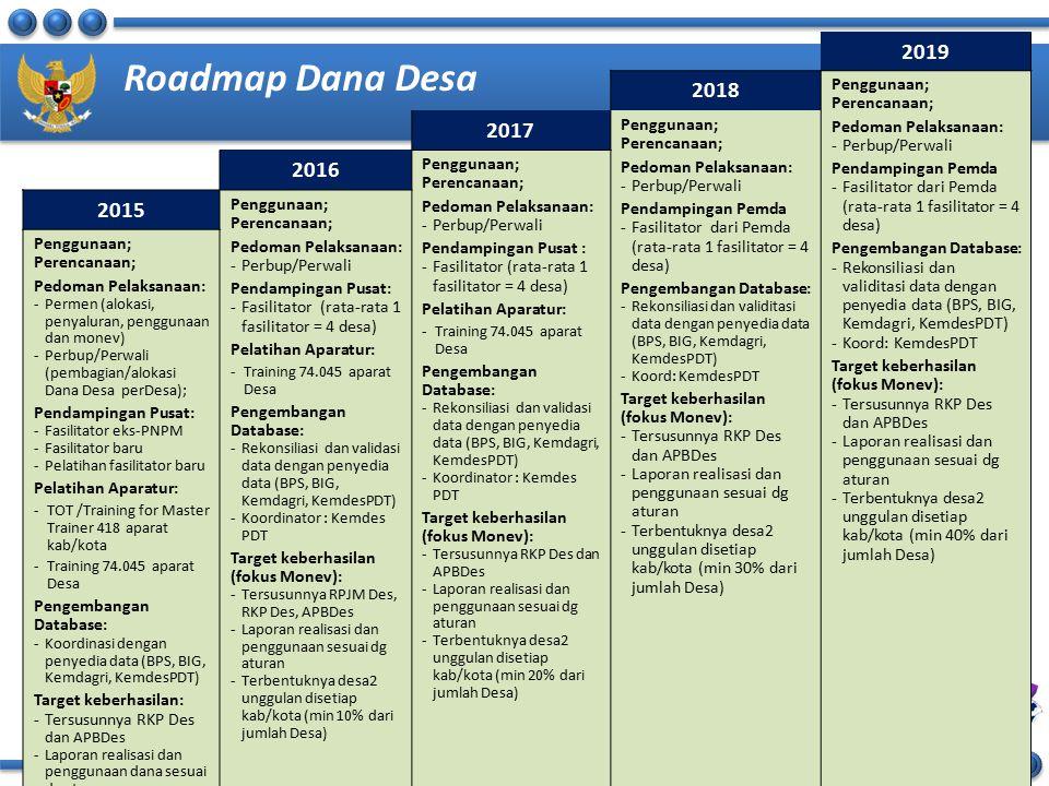Roadmap Dana Desa 2019 2018 2017 2016 2015 Penggunaan; Perencanaan;