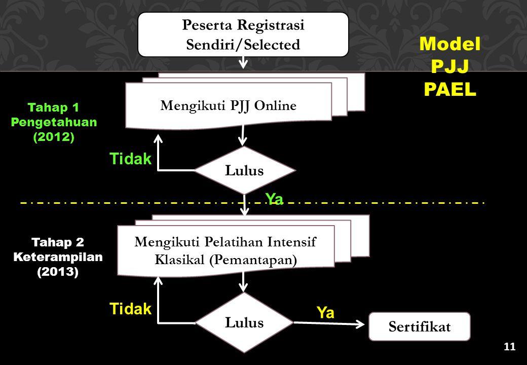 Model PJJ PAEL Peserta Registrasi Sendiri/Selected Tidak Lulus Ya