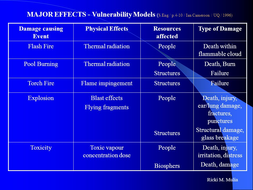MAJOR EFFECTS - Vulnerability Models (S. Eng / p
