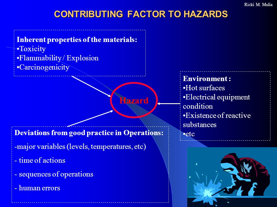 CONTRIBUTING FACTOR TO HAZARDS