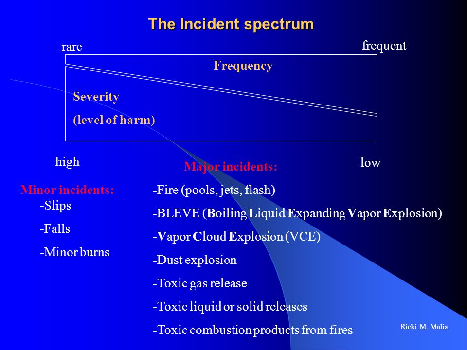 The Incident spectrum Severity (level of harm) Frequency frequent rare