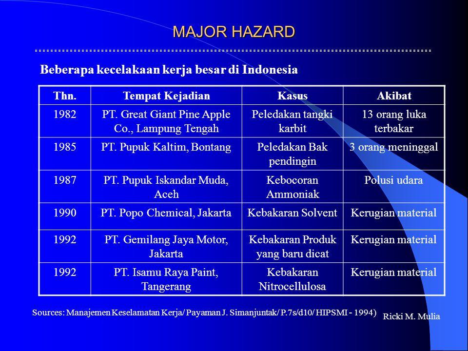 MAJOR HAZARD Beberapa kecelakaan kerja besar di Indonesia Thn.