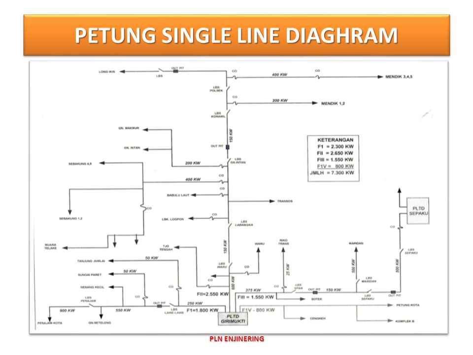PETUNG SINGLE LINE DIAGHRAM